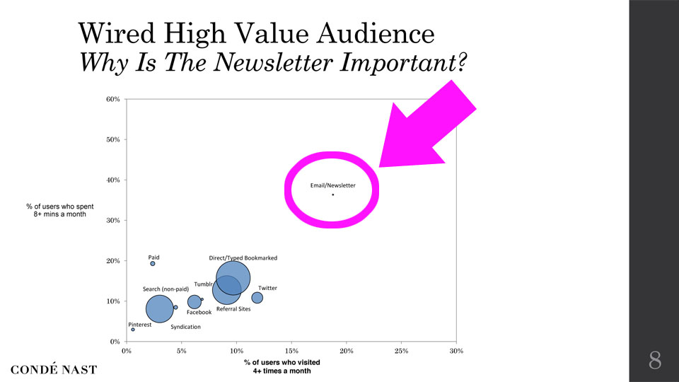 email marketing best marketing strategy online